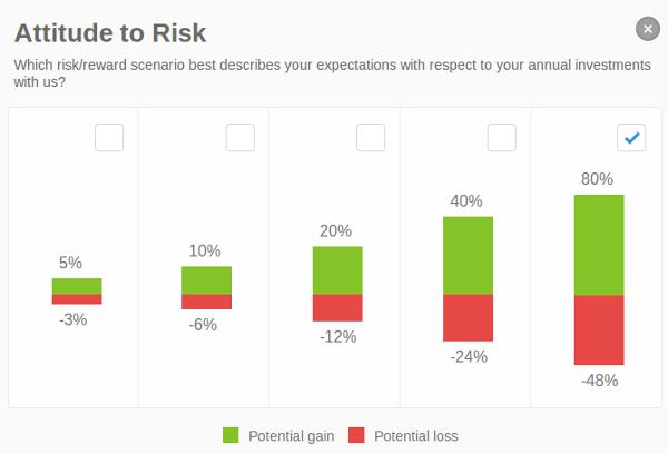 چه میزان ریسکی را حاضرید که در تجارت خود بپذیرید؟