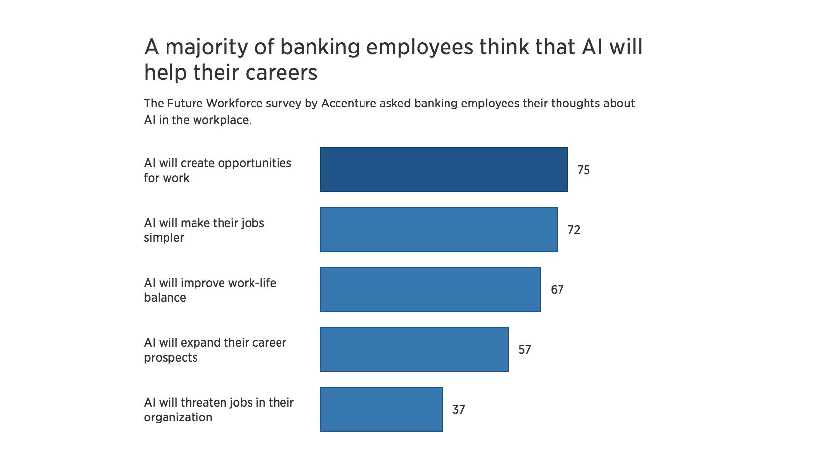 هوش مصنوعی و بانکداری