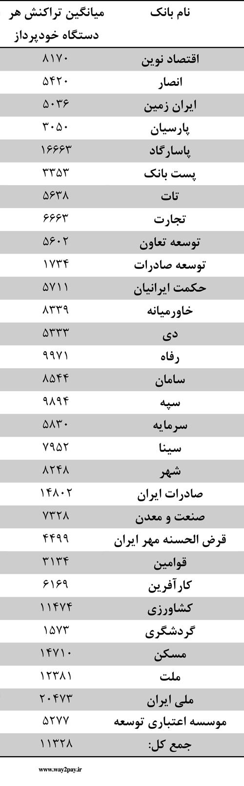 میانگین تعداد تراکنش دستگاههای خودپرداز بانکهای کشور در اسفندماه 93