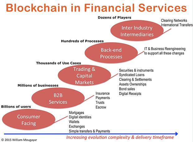 چرا تکنولوژی بلاک چین برای بانکها جذاب است؟