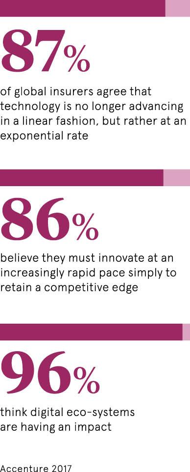 87 درصد از بیمهگران جهانی، معتقدند که تکنولوژی، به صورت نمایی در حال پیشرفت است. 86 درصد، اعتقاد دارند که باید با سرعتی روزافزون، در دنیای نوآوری، پیش بروند تا از رقابت بازنمانند. 96 درصد، اظهار دارند که اکوسیستم دیجیتال، تاثیرگذاری بالایی دارد.