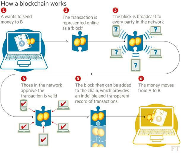 Blockchain-work-smal-index-95-03-18