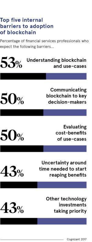 5 مانع داخلی در پذیرش بلاکچین شناخت بلاکچین و موارد استفادهی آن، عبارتند از: شناخت بلاکچین و موارد استفادهی آن: 53 درصد - اطلاعرسانی بلاکچین به تصمیمگیرندگان کلیدی: 50 درصد - ارزیابی سودرسانی و موارد استفاده: 50 درصد - عدم اطمینان در تعیین زمان بهرهبرداری: 43 درصد - اولویت دادن به سرمایهگذاری در سایر تکنولوژیها: 43 درصد