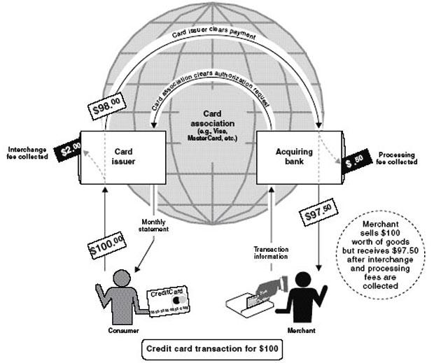 Credit-Card-Transaction-way2pay-index-93-08-05