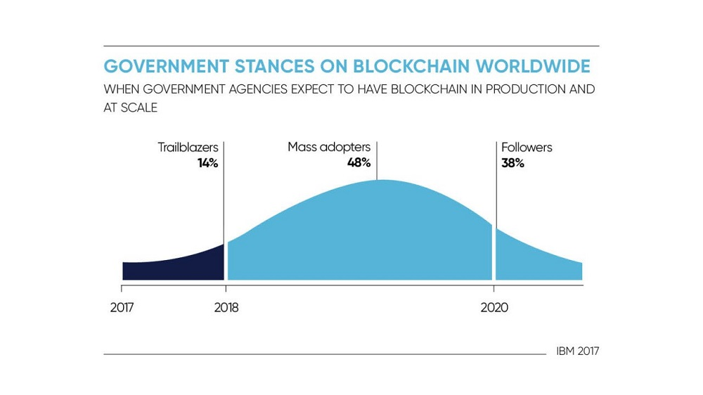 سرمایه گذاری دولت ها روی فناوری بلاکچین