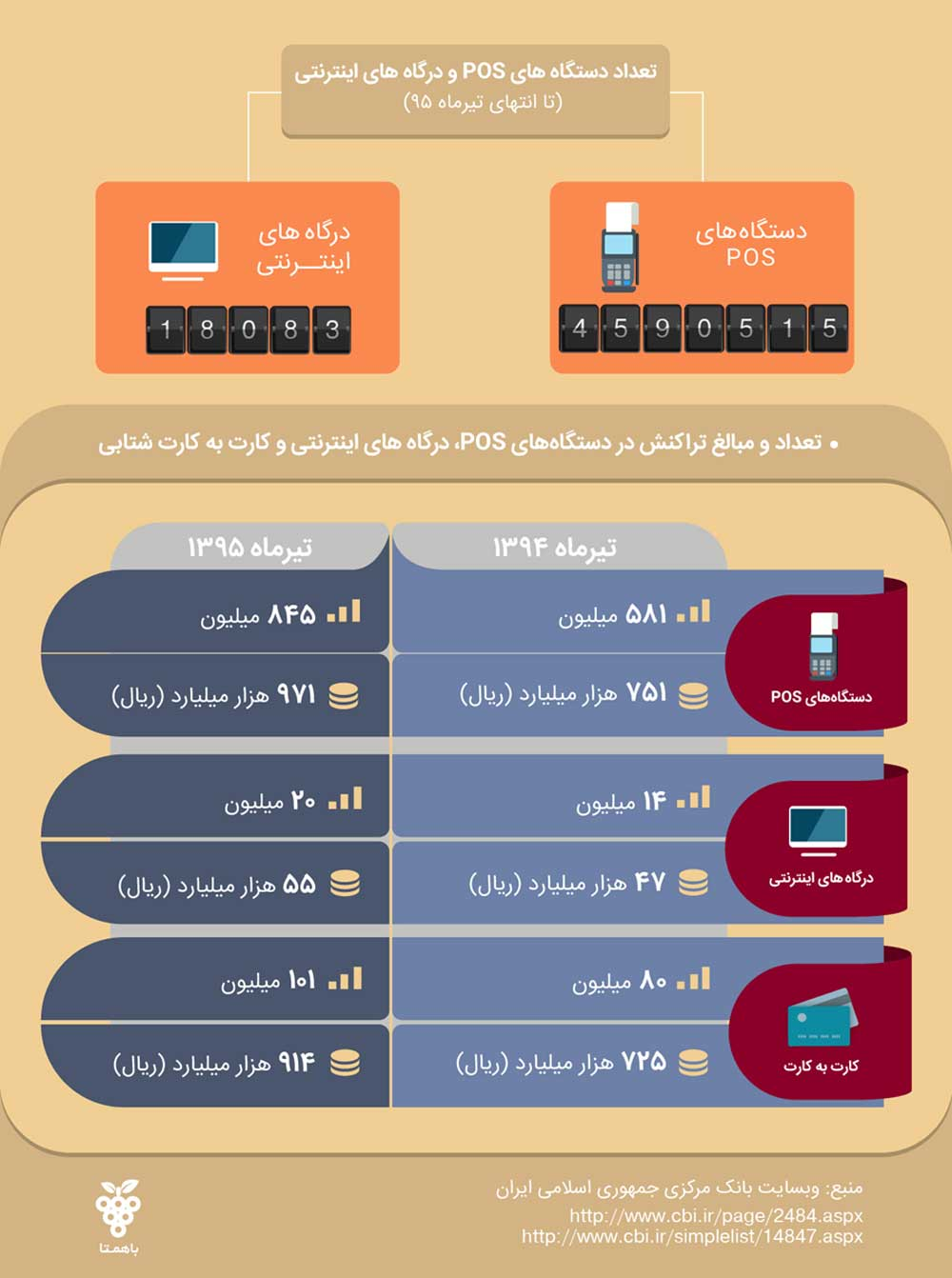 مقایسه تعداد تراکنش و مبلغ تراکنش دستگاه پوز، درگاه اینترنتی و کارت به کارت