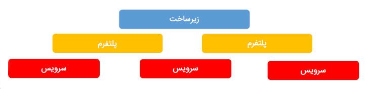 شمایی از وضعیت موجود اکوسیستم فینتک در ایران