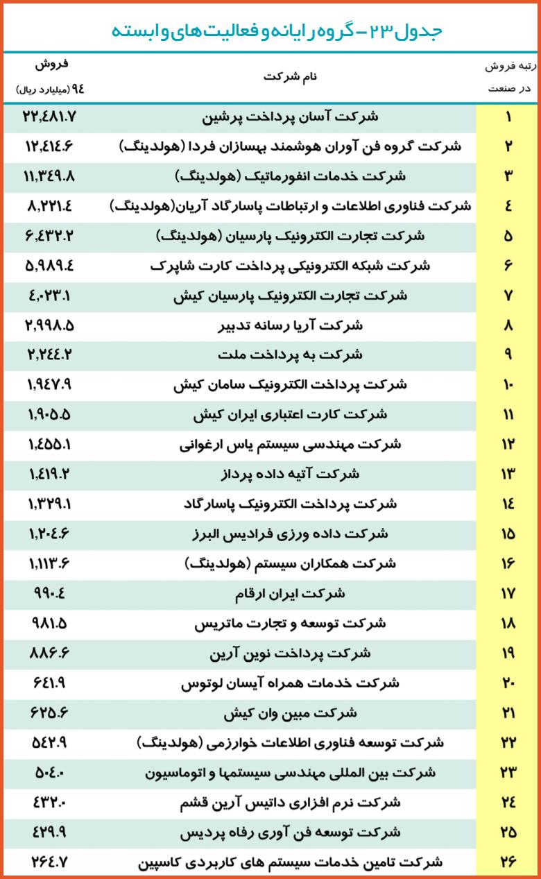 جدول بخش رایانه و فعالیتهای وابسته در رتبهبندی 500 شرکت برتر ایران در سال مالی 94