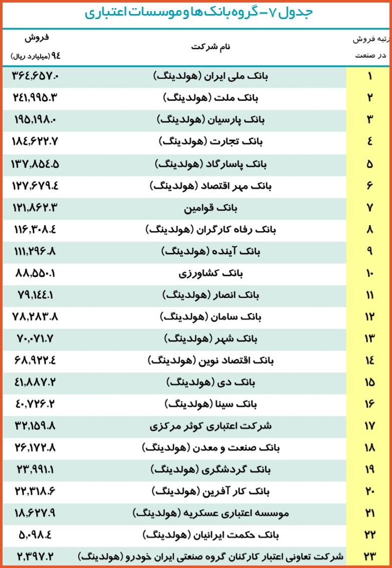 دول بخش بانکها و مؤسسات اعتباری در رتبهبندی 500 شرکت برتر ایران در سال مالی 94