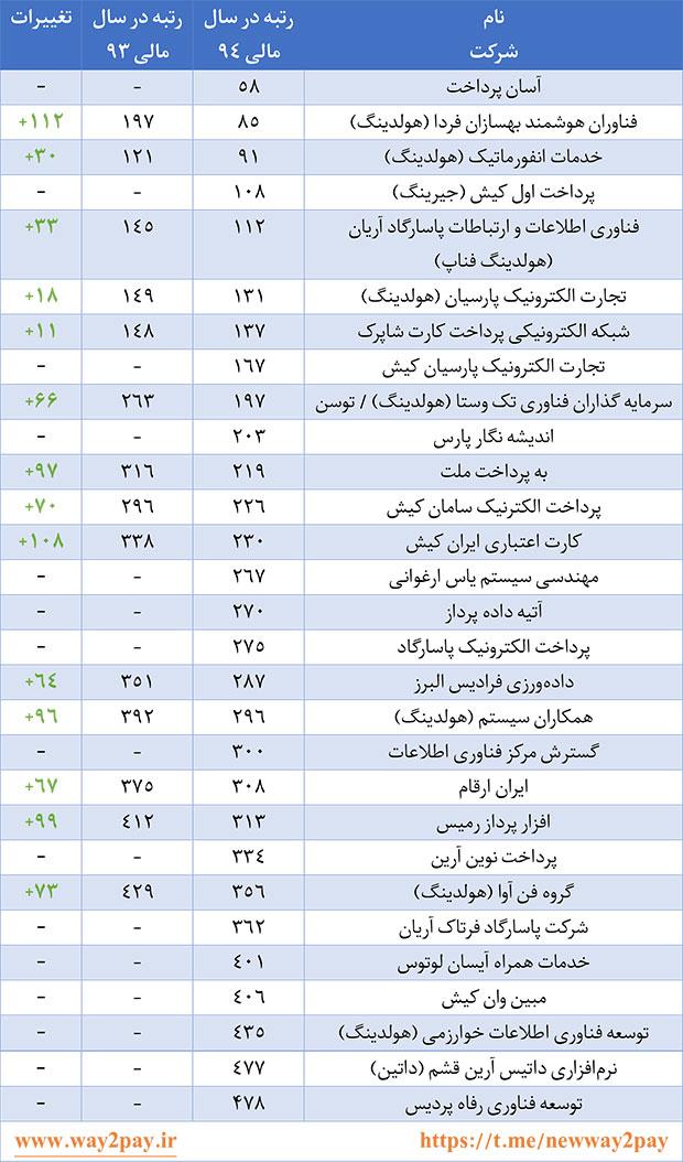 مقایسه وضعیت شرکتهای فعال در حوزه فناوری اطلاعات بانکی و پرداخت در بین 500 شرکت برتر ایران در دو سال مالی 93 و 94
