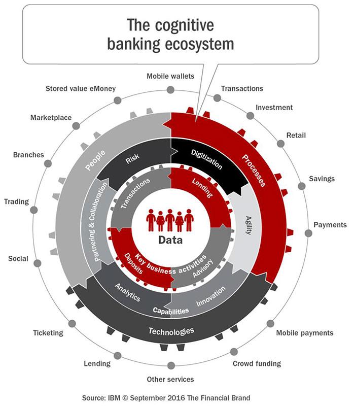 اجزای اصلی اکوسیستم بانکداری دیجیتال