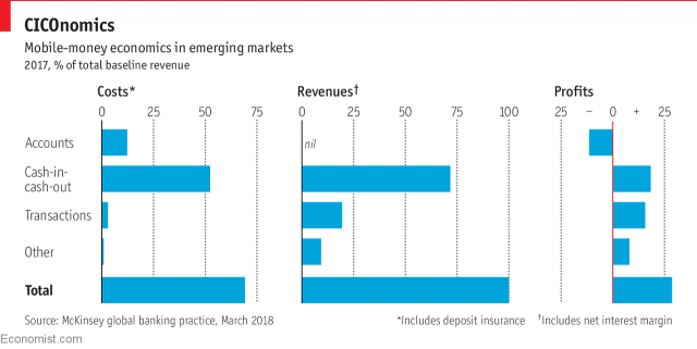پول موبایلی در بازارهای نوظهور، 2017