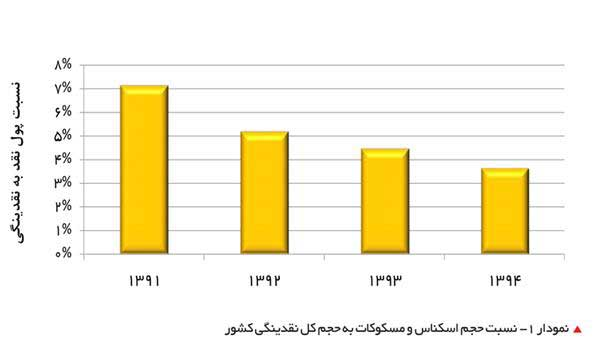 نسبت حجم اسکناس و مسکوکات به حجم کل نقدینگی کشور