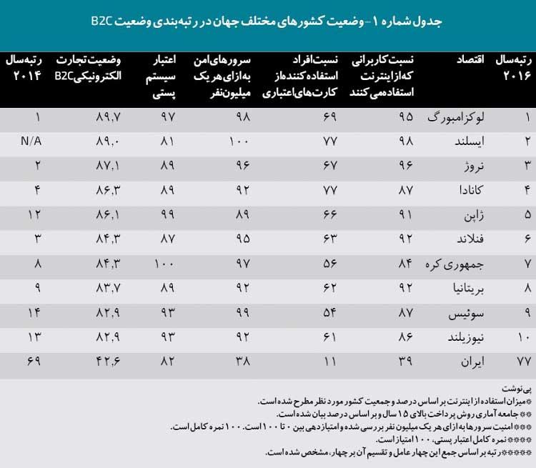 وضعیت کشورهای مختلف جهان در رتبهبندی وضعیت B2C
