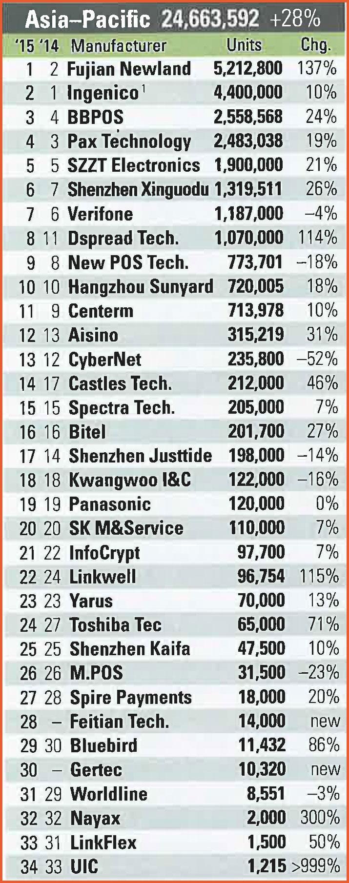 پرفروشترین برندهای دستگاه کارتخوان در آسیا و اقیانوسیه