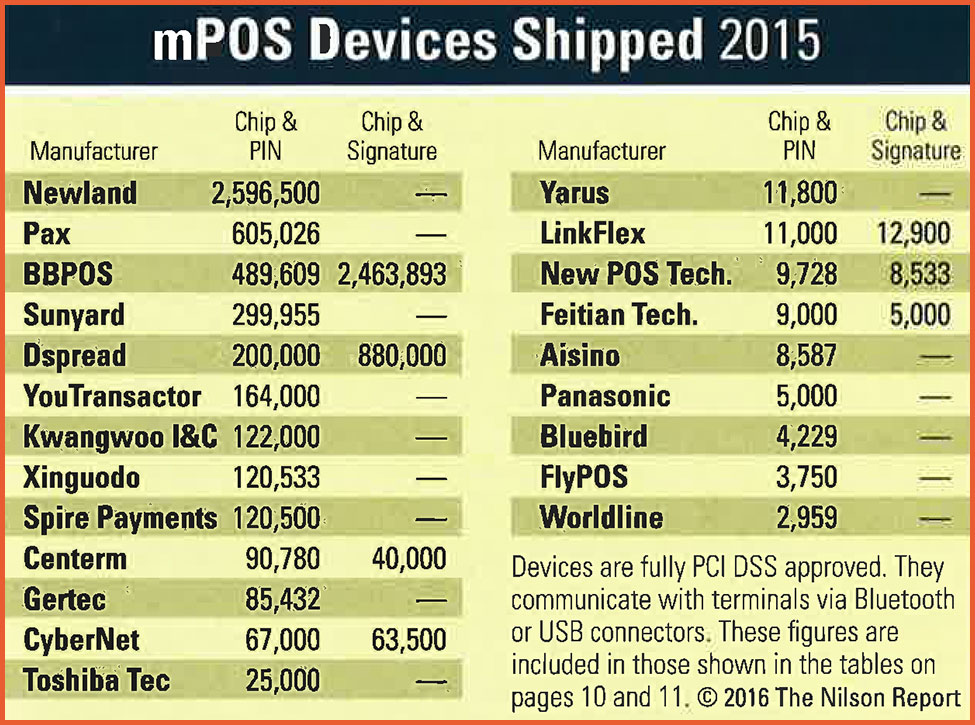 پرفروشترین برندهای تولیدکننده دستگاه کارتخوان موبایلی در دنیا
