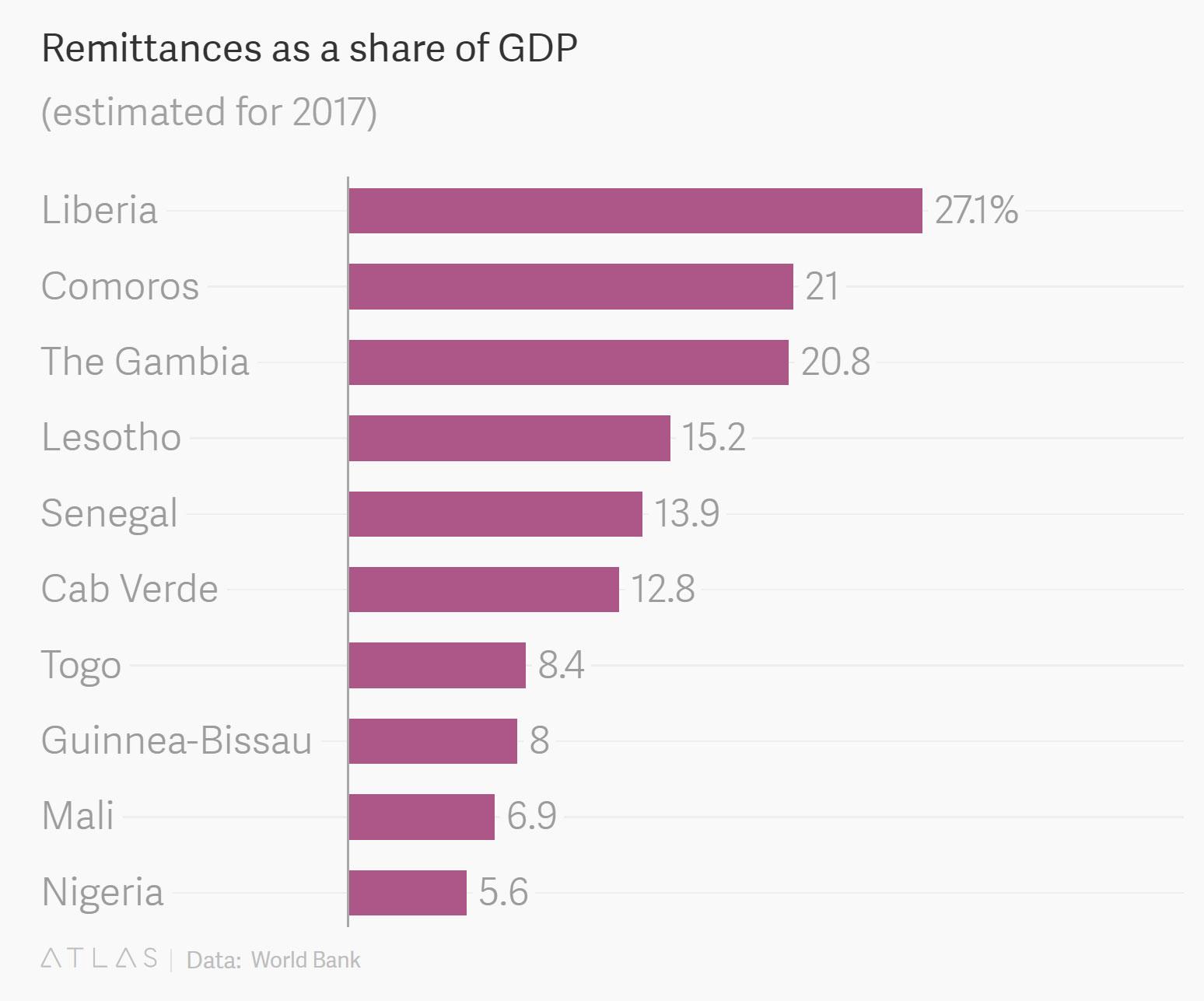 سهم رمیتنس از تولید ناخالص داخلی کشورها