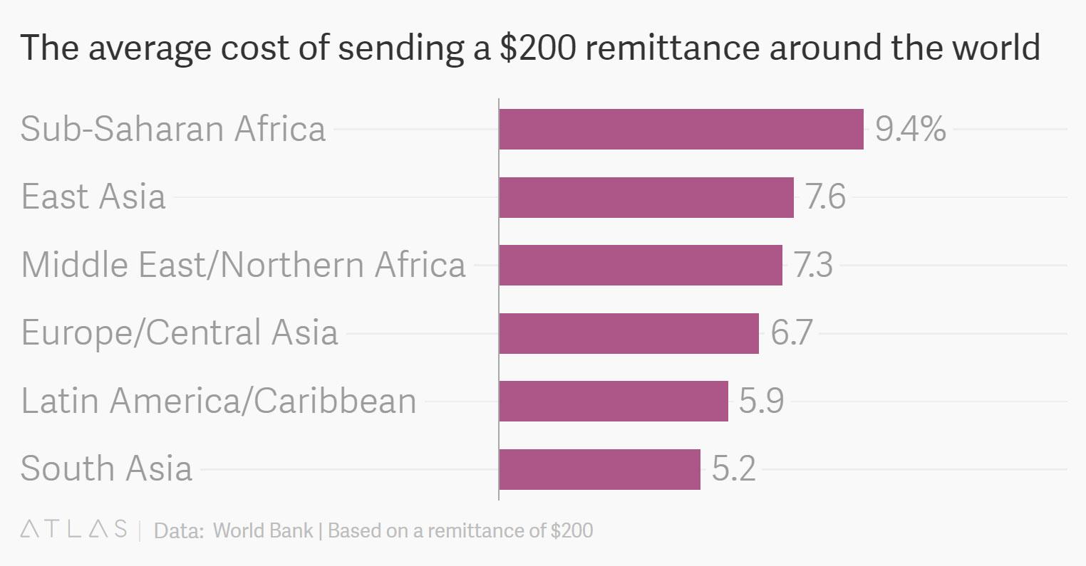 میانگین کارمزد ارسال بینالمللی 200 دلار با ابزارهای رمیتنس