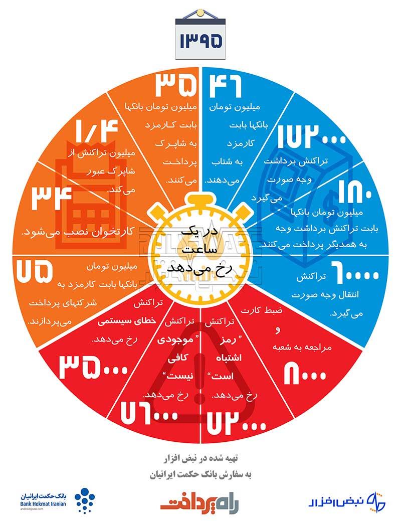 sma-iran-per-hour-ebanking-epayment-nabzafzar-way2pay-hekmat-95-10-12