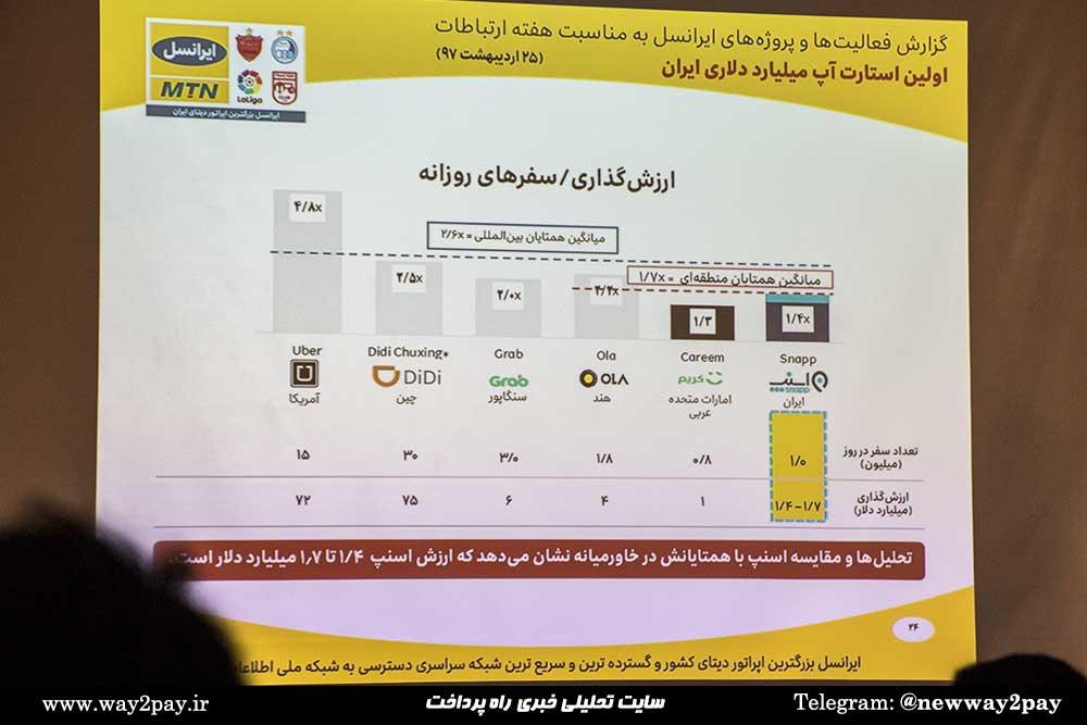 چرا خبر راهاندازی اولین یونیکورن ایرانی صرفاً یک پروپاگاندا با مصرف داخلی برای فریب سرمایهدار از همهجا بیخبر است