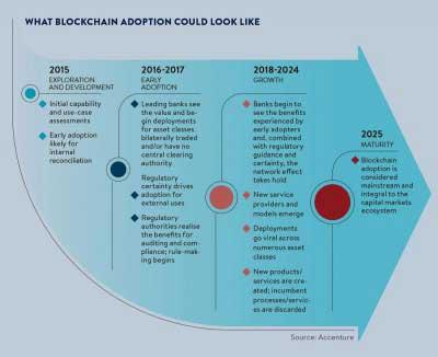 فناوری زنجیره بلوک