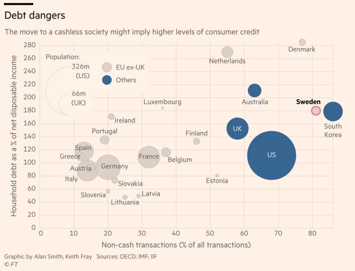 طبق این نمودار با افزایش استفاده از کارتهای اعتباری بانکی و پرداخت الکترونیک، ولخرجی نیز افزایش پیدا کرده و بدهی به بانکها بیشتر میشود.