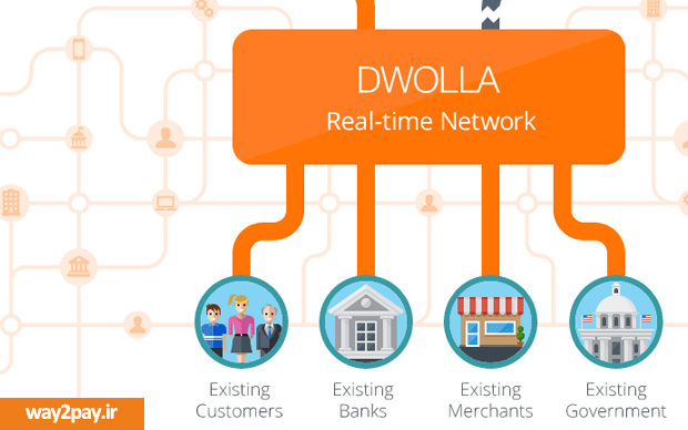 dwolla-Realtime-Index-way2pay-93-11-18