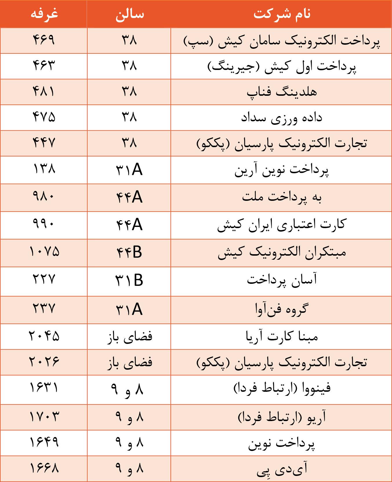 فهرست شرکتهای بانکداری و پرداخت حاضر در بیستوسومین نمایشگاه الکامپ
