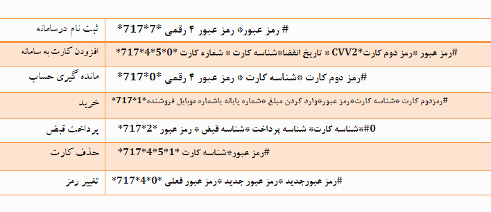 kelidhaye-miyanbare-khadamat-rade-meli-way2pay-91-12-08