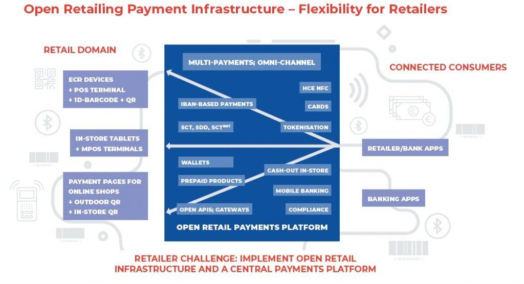زیرساخت پرداخت باز خردهفروشان / انعطاف در شیوههای پرداخت مختلف