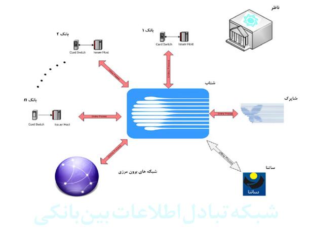 ارزیابی امنیتی بخش صادرکنندگی کارتهای شتابی