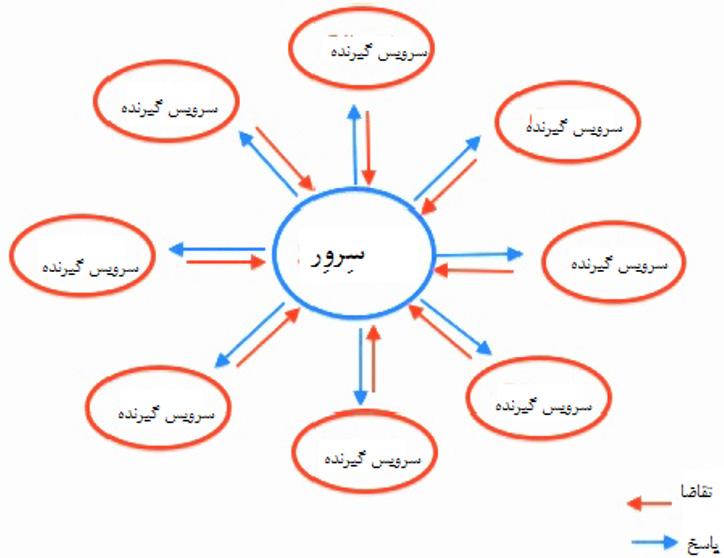 شکل 1: سرور متمرکز