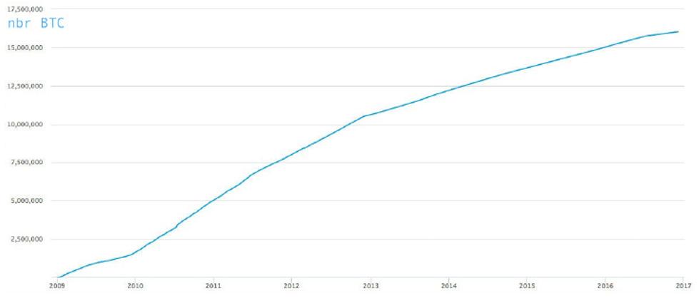 شکل ۲۱: تعداد بیتکوینهای در گردش در طول زمان