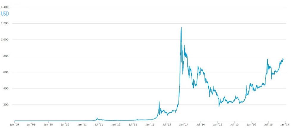 شکل ۲۲: قیمت بیتکوین در بازار (دلار آمریکا)، از ژانویه 2009 تا دسامبر 2016