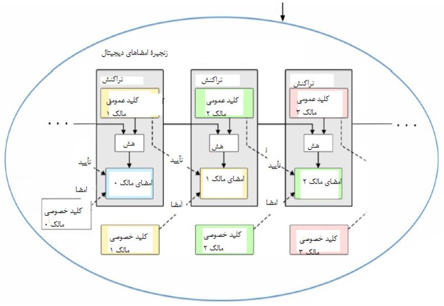 شکل ۴: زنجیره امضاهای دیجیتال