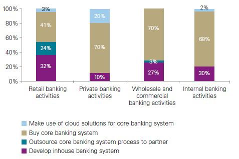 نمودار شماره 2-استفاده از هسته بانکداری