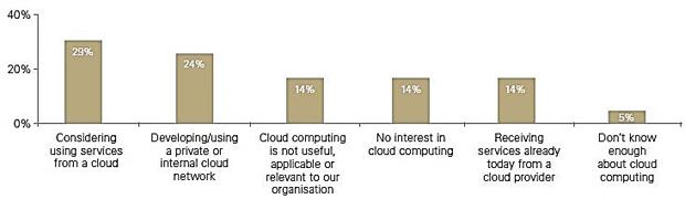 نمودار 4-میزان پذیرش و استفاده از خدمات رایانش ابری در صنعت بانکداری