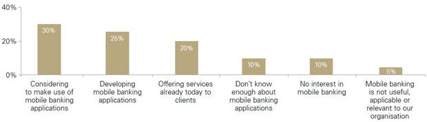 نمودار 5-میزان پذیرش و استفاده از خدمات موبایل بانک