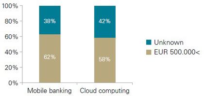 نمودار 6-میزان جرائم در خدمات موبایل بانک و رایانش ابری