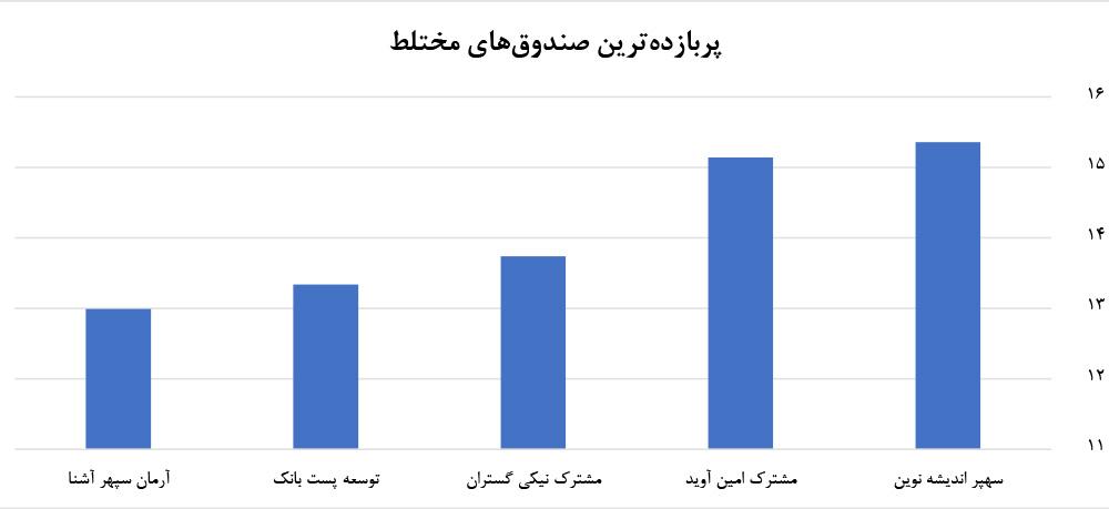 پایگاه خبری آرمان اقتصادی %D8%A6sandoogh-mokhtalet-way2pay نحوه انتخاب بهترین صندوقهای سرمایهگذاری در بورس