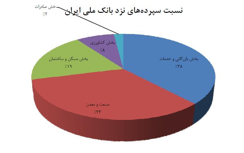 نسبت تسهیلات بانک ملی ایران