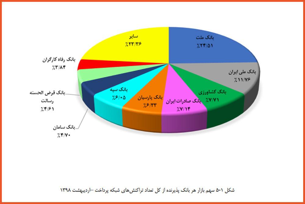 پایگاه خبری آرمان اقتصادی 1-1-index-way2pay-98-3-19-1 شاپرک گزارش اقتصادی اردیبهشت ۹۸ را منتشر کرد
