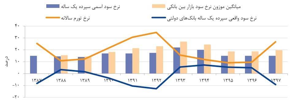 نرخ سود سپرده بانکی و نرخ سود بازار بین بانکی در مقایسه با تورم