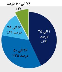 15. در حال حاضر چند درصد از کانالهای سلف سرویس جایگزین شعب بانکی شدهاند؟