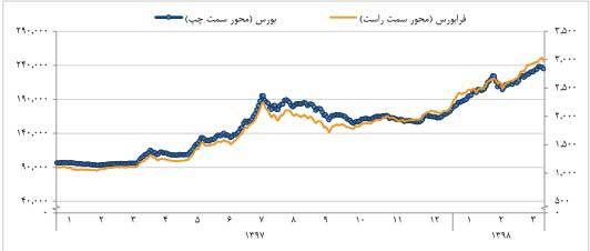 شاخص کل بورس اوراق بهادار تهران و فرابورس ایران در سال ۹۷ و ۹۸
