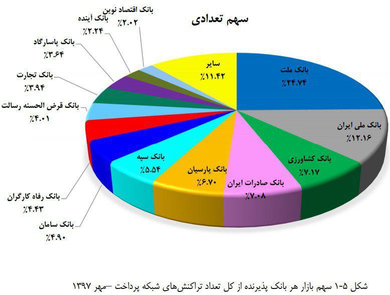 پایگاه خبری آرمان اقتصادی 3-4-shaparak-index-way2pay-97-09-13 شاپرک گزارش اقتصادی مهرماه ۹۷ را منتشر کرد