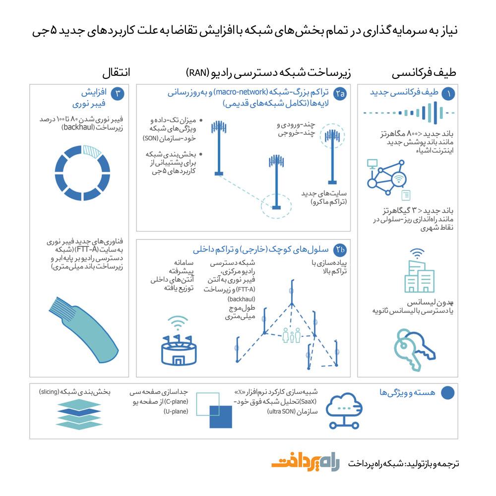 نیاز به سرمایه گذاری در تمام بخش های شبکه با افزایش تقاضا به علت کاربردهای جدید ۵جی