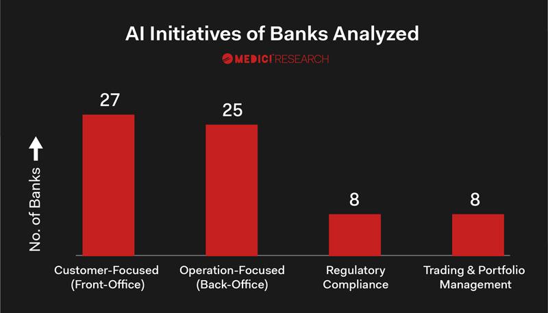 استفاده از هوش مصنوعی در بانکداری