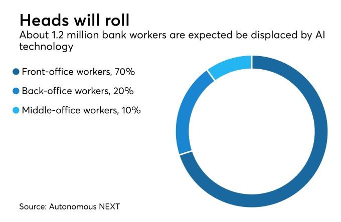 پیشبینی میشود به زودی ۱.۲ میلیون شغل توسط هوش مصنوعی در صنعت بانکداری از بین بروند.