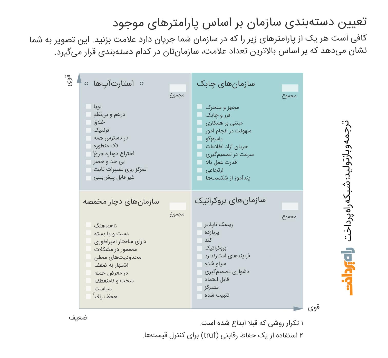 سازمانهای چابک